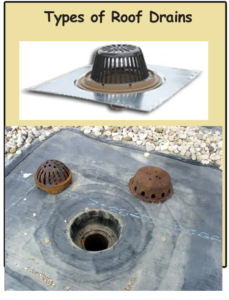 Roof Drain Installation Should Only Be Attempted By A Trained Prof Roof  Drains