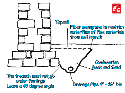 French Drain Gutter Drainage